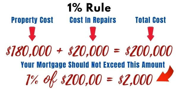 1% Rule of Real Estate Investing