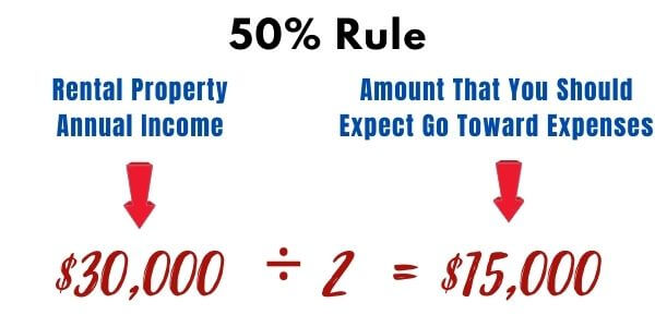 50% investing rule