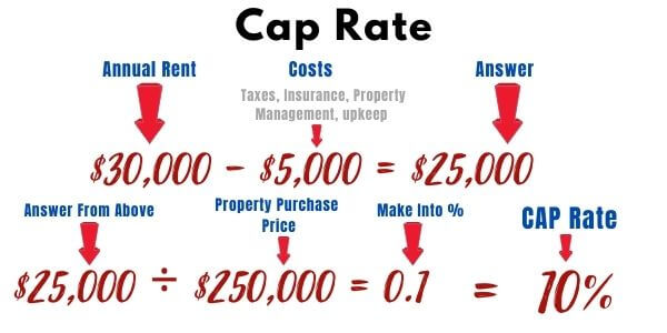 Cap Rate Equation