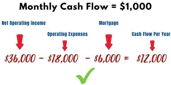Monthly Rental Cash Flow